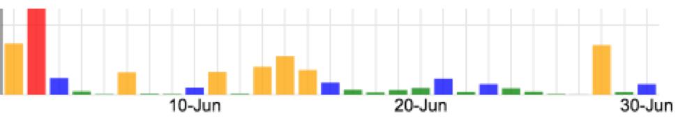nvd3 based bar chart