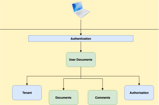 Editing online document - Architecture