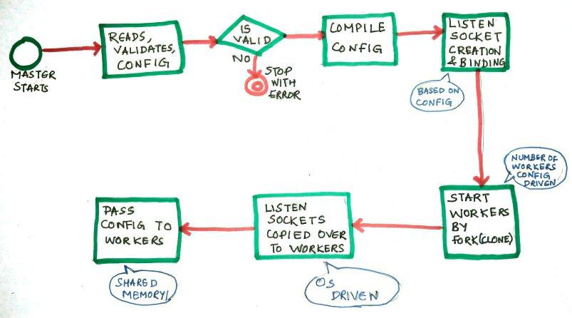 Master startup flow